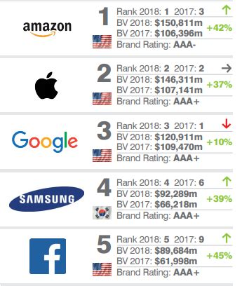 Media Confidential Amazon Named World's Most Valuable Brand