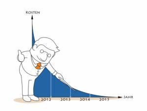 Jährliche Rendite Berechnen : wirtschaftlichkeit einer photovoltaikanlage ~ Themetempest.com Abrechnung