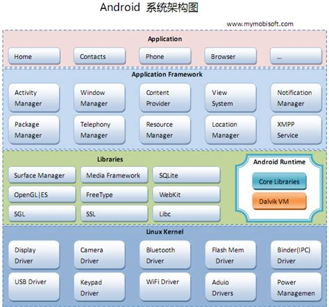 f android android的系统架构 csdn博客