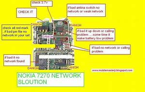Nokia 7270 Network Solution Diagram 100  Working