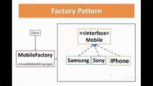 Factory Pattern In Java