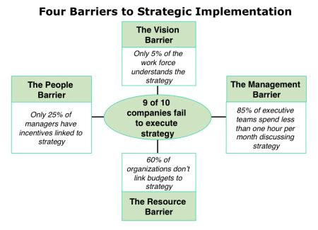 Strategy Execution What's Standing In Your Way?  Cpa Trendlines