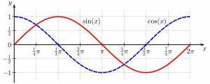 Fourierreihe Berechnen : sinus und kosinus wikipedia ~ Themetempest.com Abrechnung
