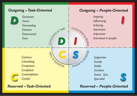 Personality Types Disc