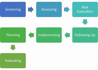 Management Case Datos Goals Examples Proceso Objectives