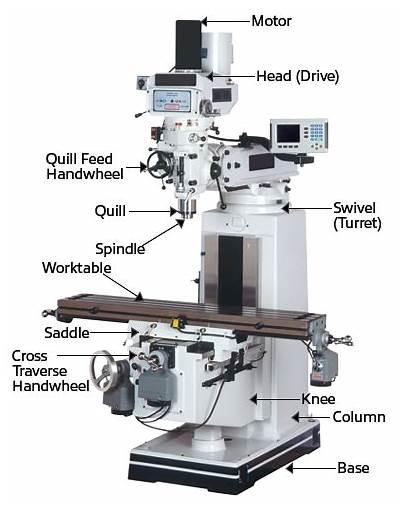 Milling Machines Diagram Vertical Horizontal Mills Machine