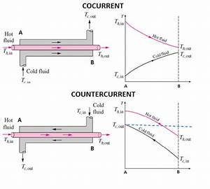 Which Conditions Will You Select  Parallel Flow Or Counter