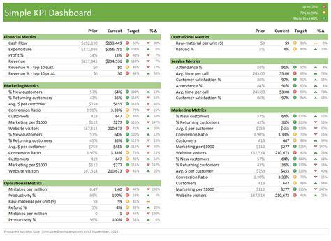 excel dashboard templates   chandooorg