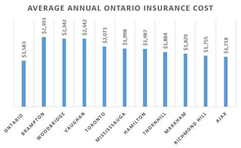 Shop Insurance Canada Explains Why Auto Insurance Rates