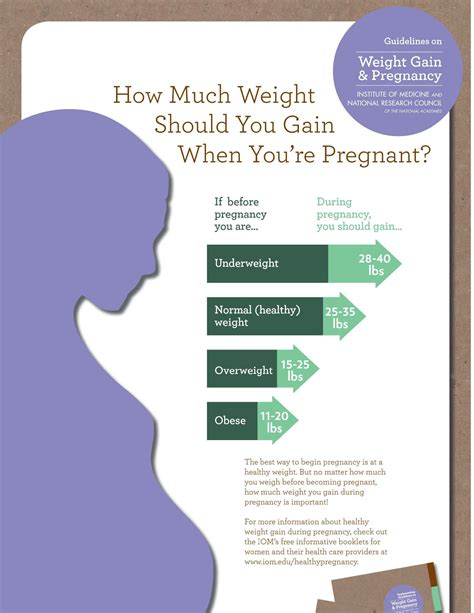 pregnancy weight gain guidelines webinar  toolkit