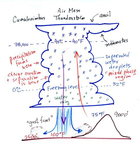 is it true that falls because when water evaporates into the atmosphere clouds
