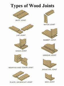 Top 28+ - Types Of Wood Joints - dwc meeting archives