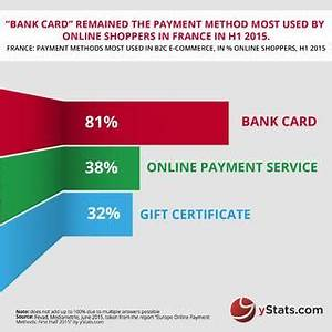 Abrechnung Online Payment Gmbh : preference for online payment methods differ between eastern and western europe ~ Themetempest.com Abrechnung