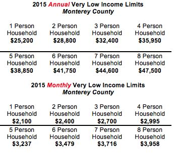 section 8 income limits how do you qualify for low income housing do i qualify