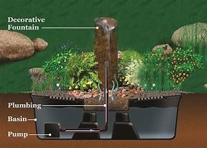 The beauty of an outdoor fountain premier ponds dc md for Backyard water fountains