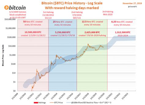 A similar, thing happens with litecoin too, where litecoin miners mine a litecoin block every 2.5 minutes and. How to Capitalize on the Bitcoin Halving (and Profit in ...