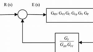 Closed Loop Diagram Block Of Temperature Control Pid