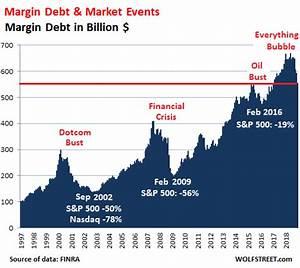 Margin Debt Implodes Global Debt Surges Stocks Enjoy