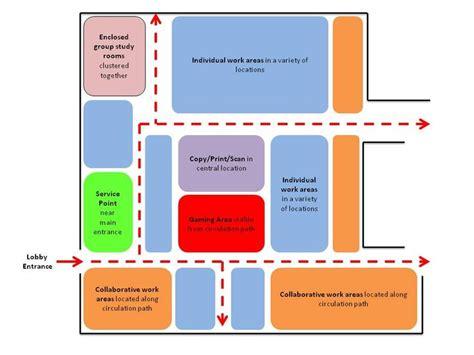 home design diagram zoning diagram interior design search zoning