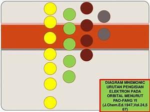 Diagram Mnemonic Pao Fang Yi
