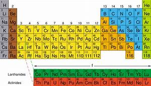 Chemical Periodicity And The Periodic Table The Modern