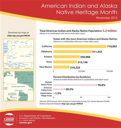 census bureau statistics in honor of indian and alaska heritage