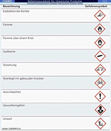 RAOnline EDU Chemie - Neue Gefahrensymbole für chemische ...