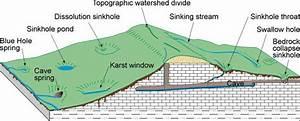 Generalized Block Diagram Showing Typical Karst Landscape In Kentucky   Other Types Of Karst