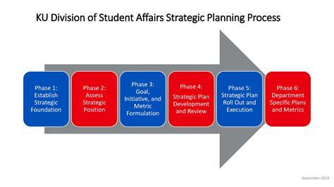 Strategic Planning Process | STUDENT AFFAIRS
