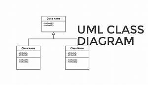 Uml Class Diagrams  U2013 Definition  Attributes  Benefits And