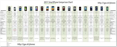 smartphones  ultimate comparison chart