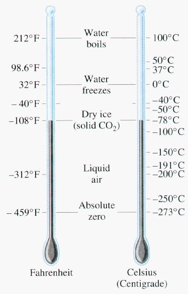 Hr Diagram In Celsiu by How Do The Fahrenheit And Celsius Temperature Scales