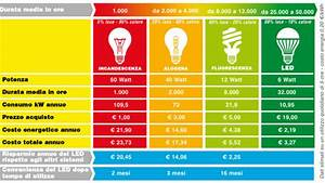 Lumen Watt Tabelle Led : risparmio sulla bolletta con le lampade a led lartedinnovare ~ Eleganceandgraceweddings.com Haus und Dekorationen
