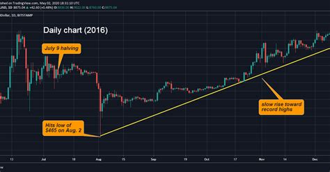 Coinmineablepowshastore of valuestate for the latest list of exchanges and trading pairs for this cryptocurrency, click on our market pairs. Bitcoin Price History Chart 2020 ~ news word