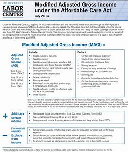 Magi Modified Adjusted Gross Income Exact Legal Definition