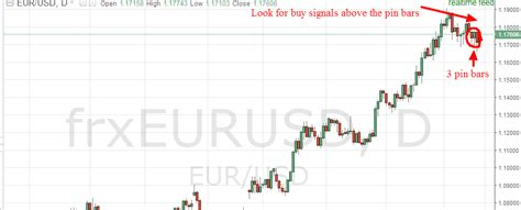 Forex Weekly Forecast | Forex Day Trading Bot