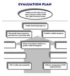 Program Evaluation Plan Template