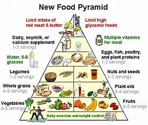 food pyramid with serving sizes f--f.info 2017