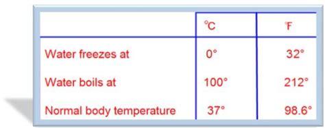 Temperature | Fahrenheit Scale | Celsius Scale ...