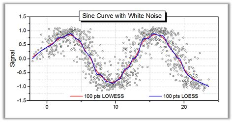 how to block noise from window signal processing