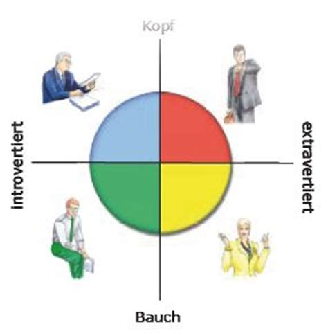 charakter farben test interviewonline werden sie zum menschenkenner