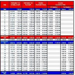 Half Marathon Pace Chart Sample