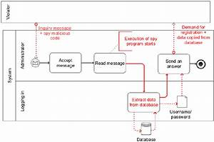 Message Handling Process Including Security Risk Attack
