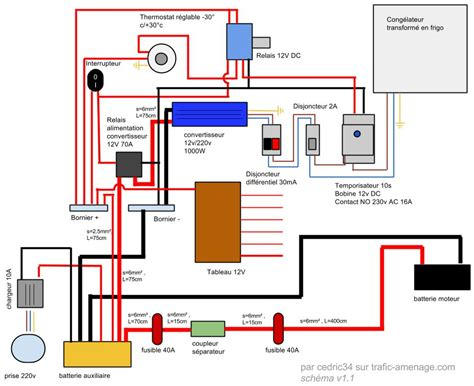 wwwtrafic amenagecomforum voir le sujet validation