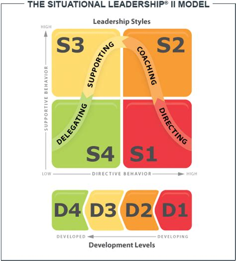 situational leadership ii situational leadership model