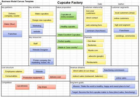 business model canvas  excel template eloquens