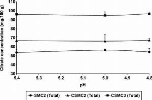 Citrate Concentration In Cheeses Made From Skim Milk  Smc2