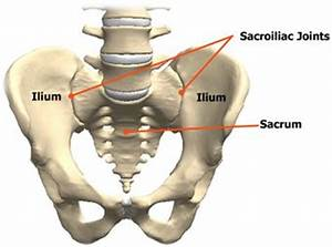 pain relief for si joint dysfunction