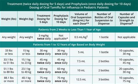 oseltamivir apotheke