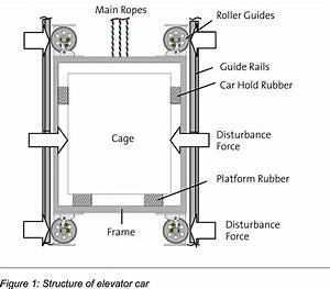 Structure Of Elevator Car